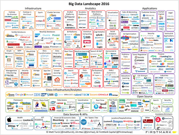 big data landscape 2016
