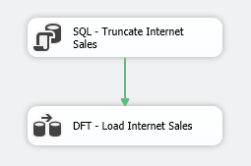 SQL integration services package (SSIS)