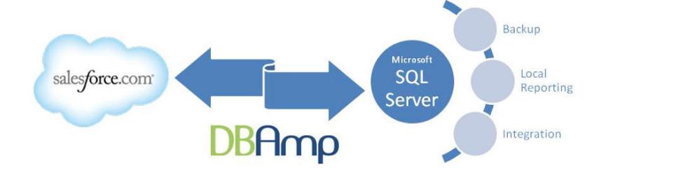 Salesforce integration with SQL Server via DBAmp