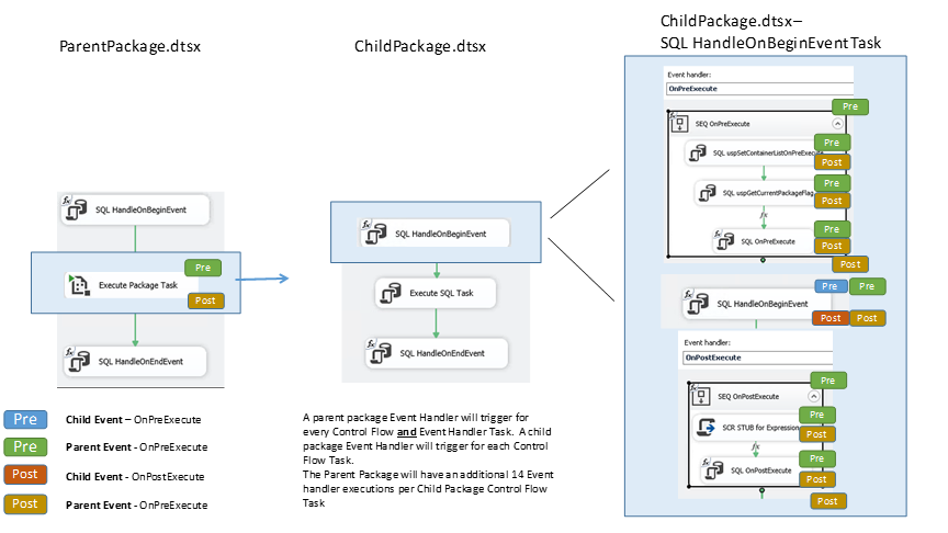 Event Handlers in Child Packages (SSIS)