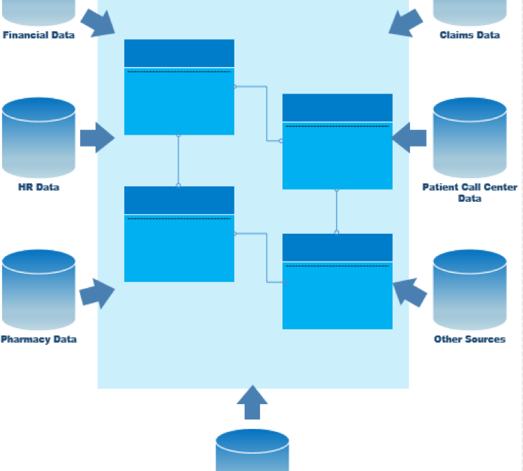Concepts of an Enterprise Data Warehouse (EDW)