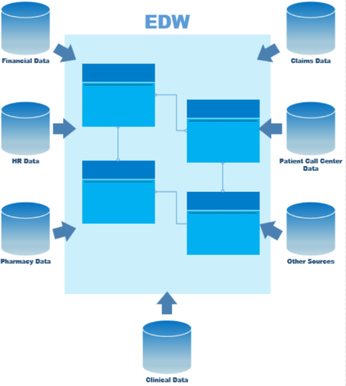 Enterprise Data Warehouse (EDW)