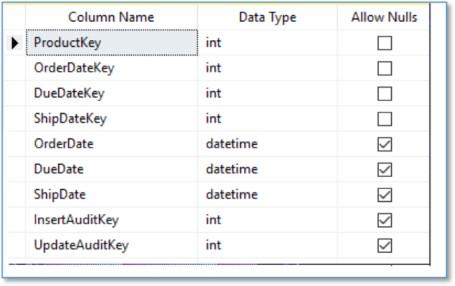 SQL Row Audits