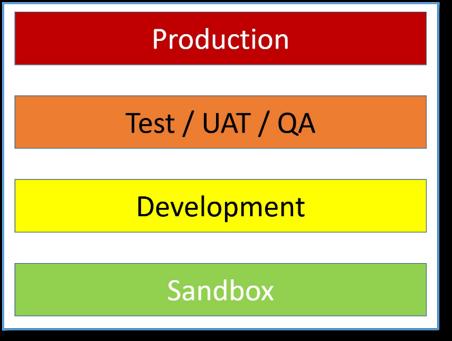 Chart of 4 Different Environments - Sandbox, Development, Test / UAT / QA, Production