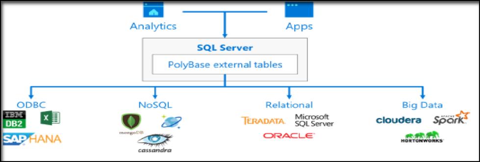 SQL Server 2019: Big Data Early Adoption Program Review