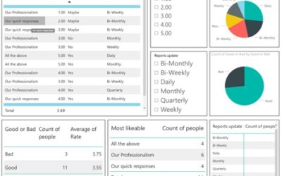 How to Manage Power BI with PowerShell – An Example