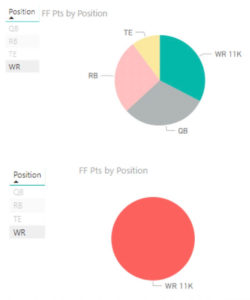 Power BI pie charts
