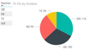 Power BI pie chart