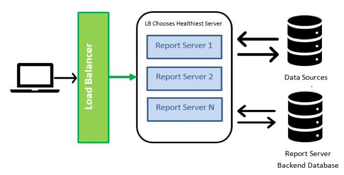 Power BI Report Server Scale Out With Load Balancing